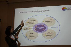 Die derzeitige Organisationsstruktur des Projektes Bank für Gemeinwohl. Foto: Spielbichler