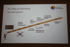 Die bisherige Entwicklung des Projektes Bank für Gemeinwohl - Präsentationsfolie von Veronika Falbesoner. Foto: Spielbichler